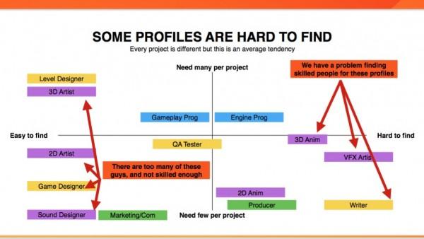 Profils de l'industrie du jeu vidéo
